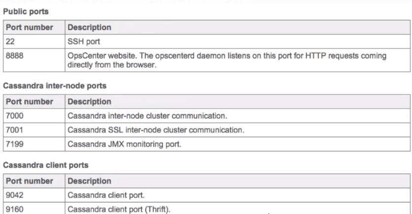 Setup-Cassandra Datastax Enterprise Cluster on Centos 6 7